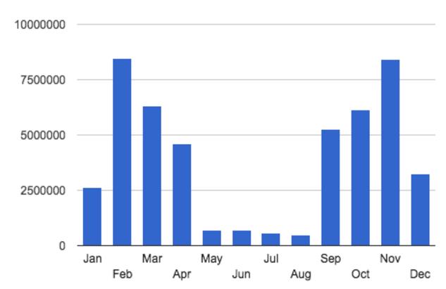 Even_domain_names_have_seasonality_-_Google_Docs