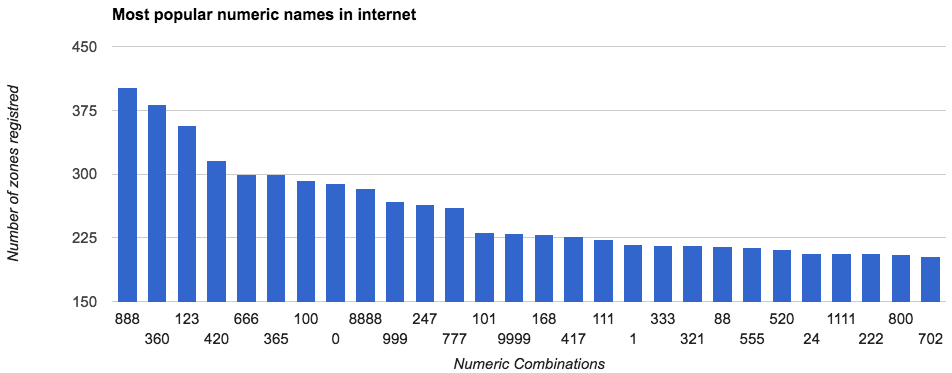 Names_Count_Analytics_-_Google_Sheets