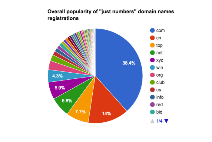 Numbers_in_domain_names_-_Google_Docs